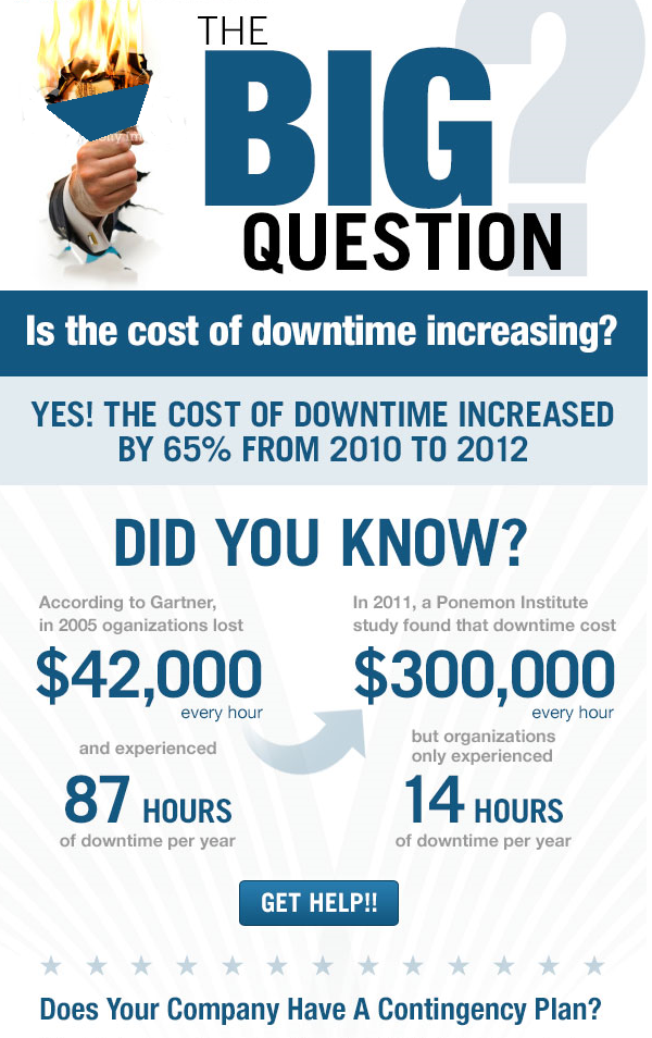 Internet Outage Costs