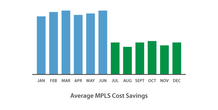 Managed MPLS Replacement Cost Savings