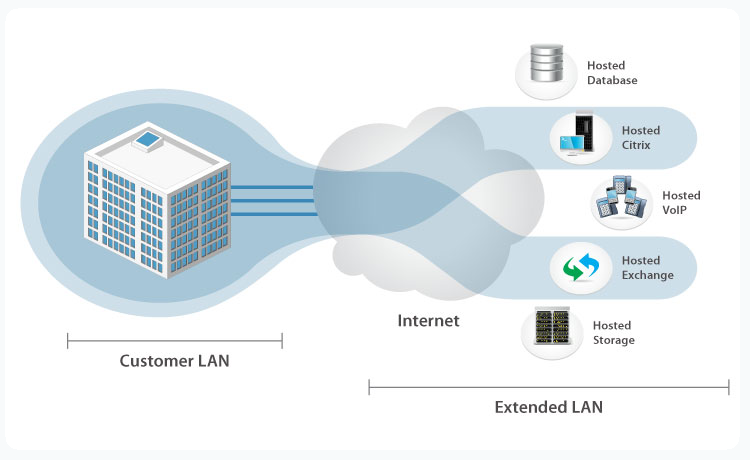 FlexPrem SD-WAN Virtual IP Address